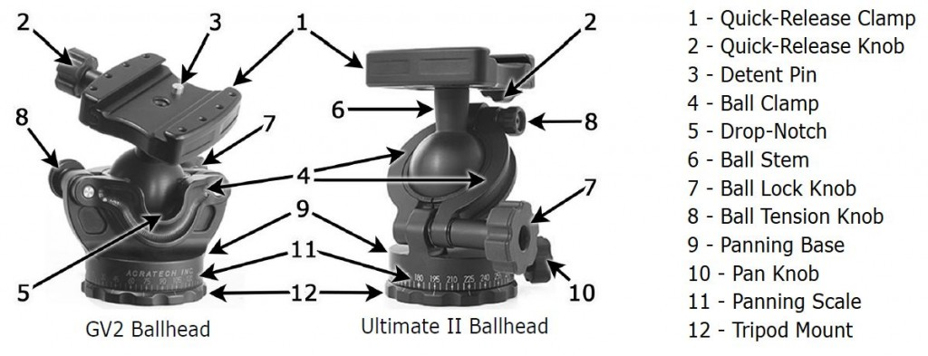 GV2 and Ultimate II parts (courtesy of the Acratech User Manual)